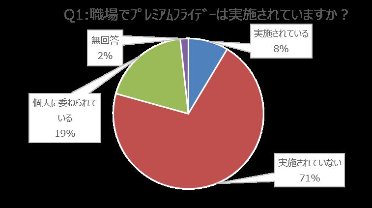 画像:「職場でプレミアムフレイデーは実施されていますか?」の回答グラフ画像