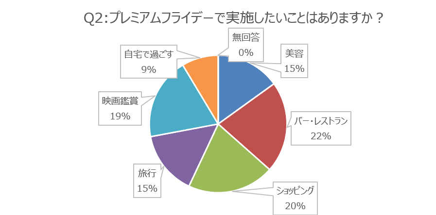 画像:「プレミアムフライデーで実施したいことはありますか?」の回答グラフ画像