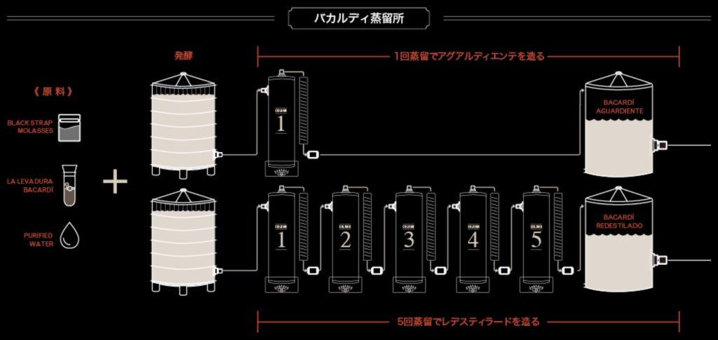 画像:原料から発酵、蒸留までの過程を説明する、バカルディ蒸留所のイラスト。